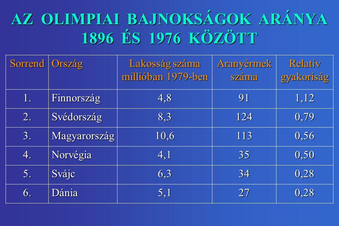 AZ OLIMPIAI BAJNOKSÁGOK ARÁNYA 1896 ÉS 1976 KÖZÖTT SorrendOrszág Lakosság száma millióban 1979-ben Aranyérmek száma Relatív gyakoriság 1.Finnország4,8911,12 2.Svédország8,31240,79 3.Magyarország10,61130,56 4.Norvégia4,1350,50 5.Svájc6,3340,28 6.Dánia5,1270,28