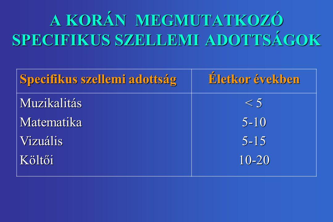 A KORÁN MEGMUTATKOZÓ SPECIFIKUS SZELLEMI ADOTTSÁGOK Specifikus szellemi adottság Életkor években MuzikalitásMatematikaVizuálisKöltői < 5 5-105-1510-20