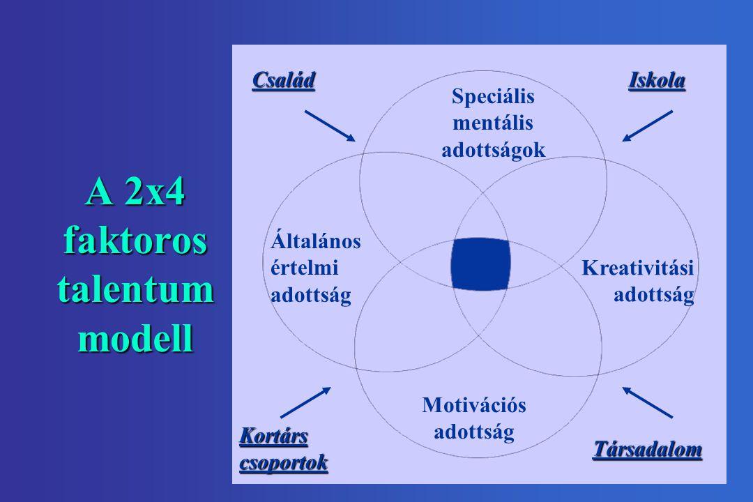 A 2x4 faktoros talentum modell Általános értelmi adottság Speciális mentális adottságok Kreativitási adottság Motivációs adottság Kortárscsoportok CsaládIskola Társadalom