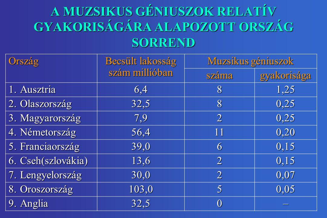 A MUZSIKUS GÉNIUSZOK RELATÍV GYAKORISÁGÁRA ALAPOZOTT ORSZÁG SORREND Ország Becsült lakosság szám millióban Muzsikus géniuszok számagyakorisága 1.Ausztria 6,481,25 2.Olaszország 32,580,25 3.Magyarország 7,920,25 4.Németország 56,4110,20 5.Franciaország 39,060,15 6.Cseh(szlovákia) 13,620,15 7.Lengyelország 30,020,07 8.Oroszország 103,050,05 9.Anglia 32,50–