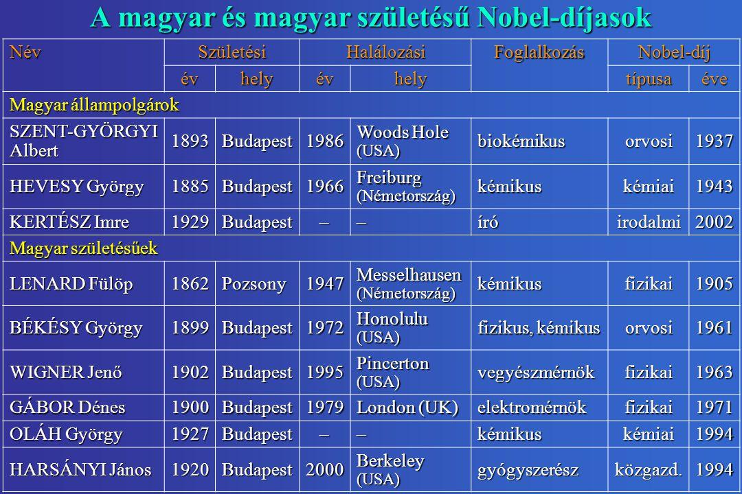 A magyar és magyar születésű Nobel-díjasok NévSzületésiHalálozásiFoglalkozásNobel-díj évhelyévhelytípusaéve Magyar állampolgárok SZENT-GYÖRGYI Albert 1893Budapest1986 Woods Hole (USA) biokémikusorvosi1937 HEVESY György 1885Budapest1966 Freiburg (Németország) kémikuskémiai1943 KERTÉSZ Imre 1929Budapest––íróirodalmi2002 Magyar születésűek LENARD Fülöp 1862Pozsony1947 Messelhausen (Németország) kémikusfizikai1905 BÉKÉSY György 1899Budapest1972 Honolulu (USA) fizikus, kémikus orvosi1961 WIGNER Jenő 1902Budapest1995 Pincerton (USA) vegyészmérnökfizikai1963 GÁBOR Dénes 1900Budapest1979 London (UK) elektromérnökfizikai1971 OLÁH György 1927Budapest––kémikuskémiai1994 HARSÁNYI János 1920Budapest2000 Berkeley (USA) gyógyszerészközgazd.1994