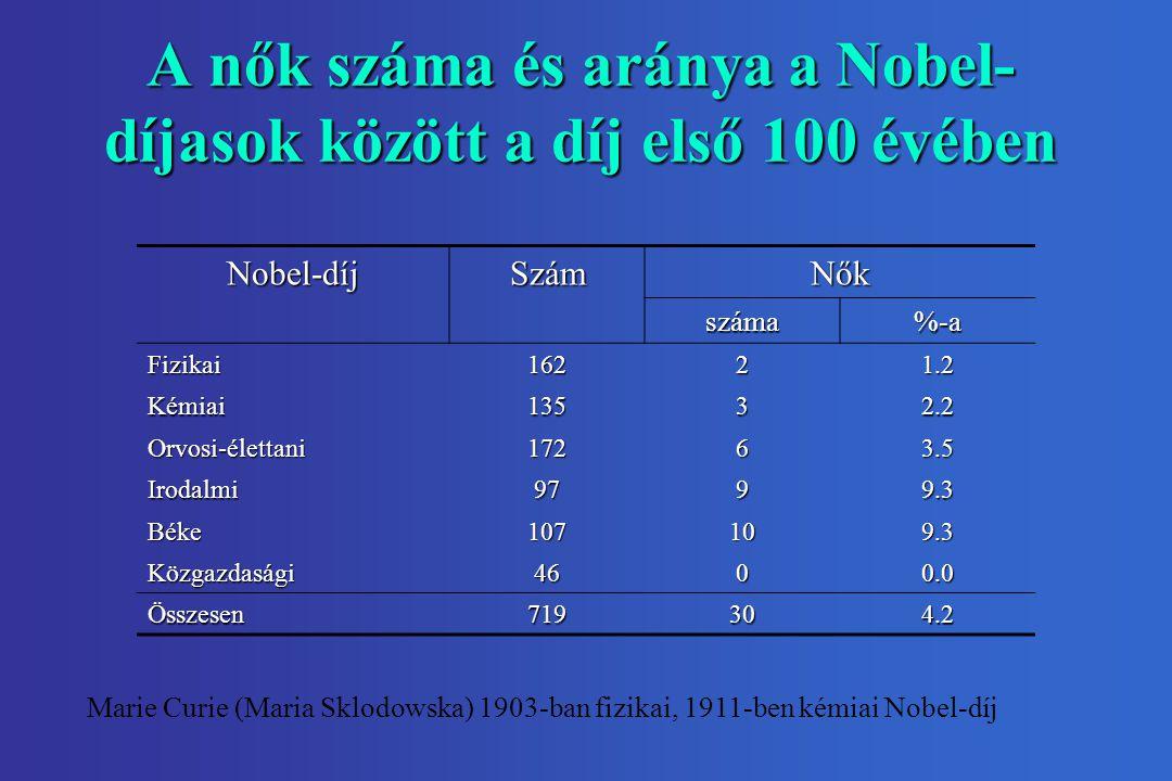 A nők száma és aránya a Nobel- díjasok között a díj első 100 évében Nobel-díjSzámNők száma%-a Fizikai16221.2 Kémiai13532.2 Orvosi-élettani17263.5 Irodalmi9799.3 Béke107109.3 Közgazdasági4600.0 Összesen719304.2 Marie Curie (Maria Sklodowska) 1903-ban fizikai, 1911-ben kémiai Nobel-díj