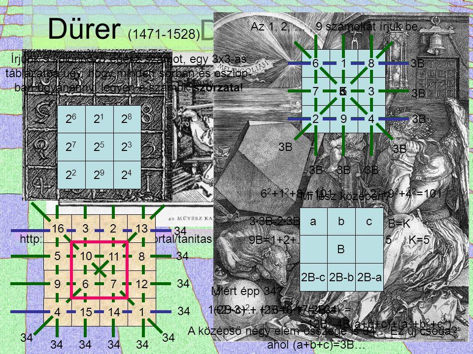 Dürer http://matek.fazekas.hu/portal/tanitasianyagok/Hrasko_Andras/megtest/vegtelen.ppt Dürer (1471-1528) 4 15 14 1 96712 5 10 11 8 163213 34 618 753 294 3B 1+2+3+…+16=8  17=4  34 Miért épp 34.