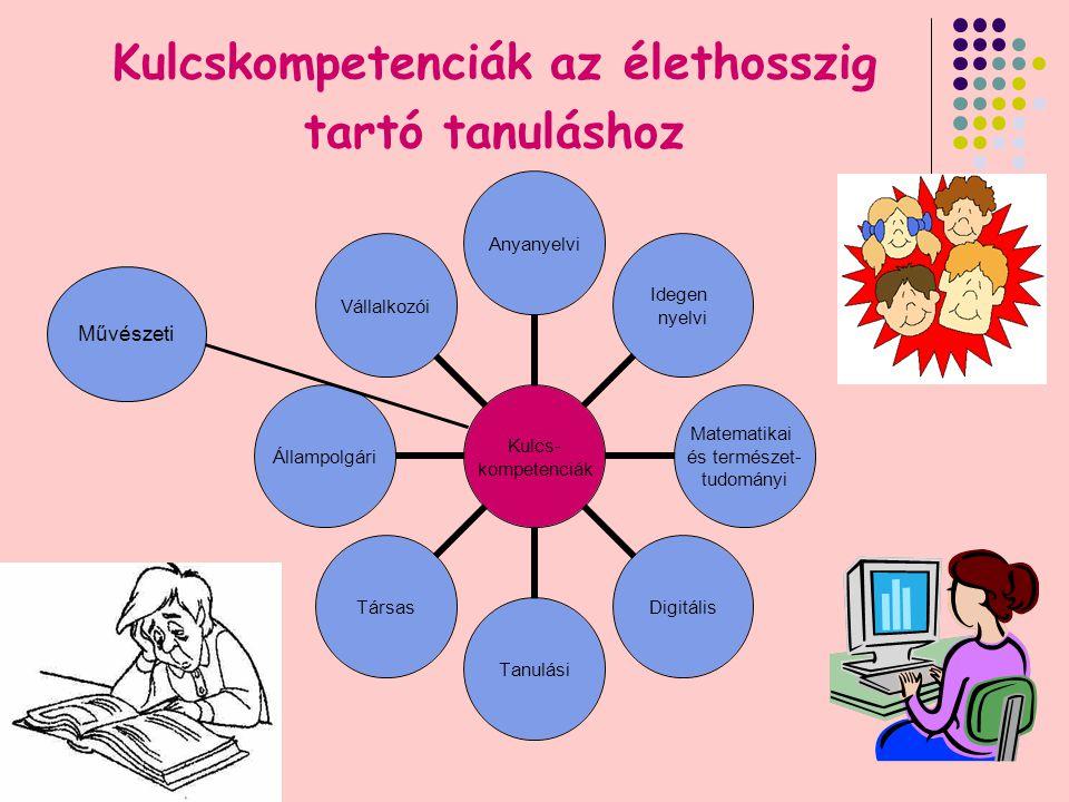 22 Kulcskompetenciák az élethosszig tartó tanuláshoz Kulcs- kompetenciák Anyanyelvi Idegen nyelvi Matematikai és természet- tudományi DigitálisTanulásiTársasÁllampolgáriVállalkozói Művészeti
