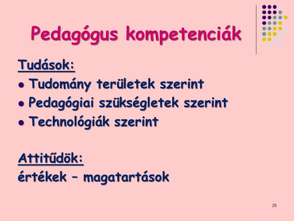 Pedagógus kompetenciák Tudások: Tudomány területek szerint Tudomány területek szerint Pedagógiai szükségletek szerint Pedagógiai szükségletek szerint Technológiák szerint Technológiák szerintAttitűdök: értékek – magatartások 28