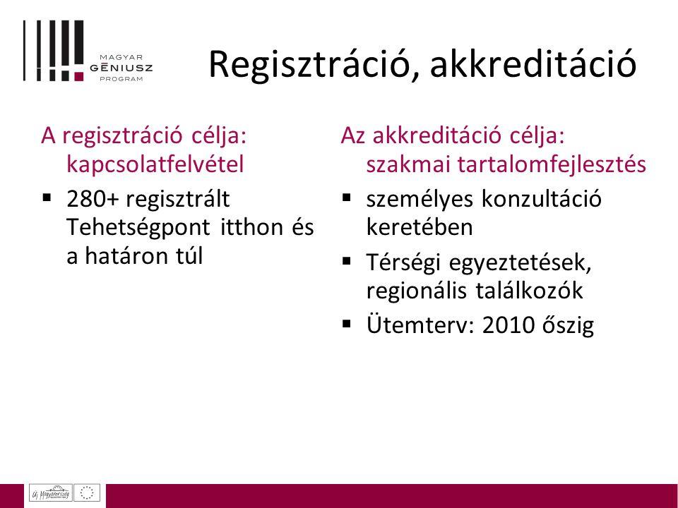 Regisztráció, akkreditáció A regisztráció célja: kapcsolatfelvétel  280+ regisztrált Tehetségpont itthon és a határon túl Az akkreditáció célja: szak