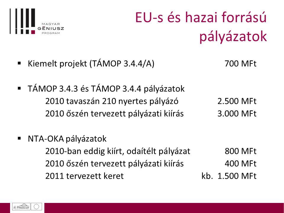 EU-s és hazai forrású pályázatok  Kiemelt projekt (TÁMOP 3.4.4/A) 700 MFt  TÁMOP 3.4.3 és TÁMOP 3.4.4 pályázatok 2010 tavaszán 210 nyertes pályázó 2