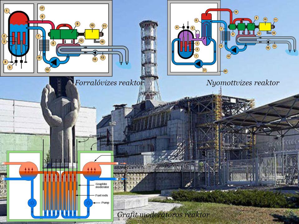Forralóvizes reaktorNyomottvizes reaktor Grafit moderátoros reaktor