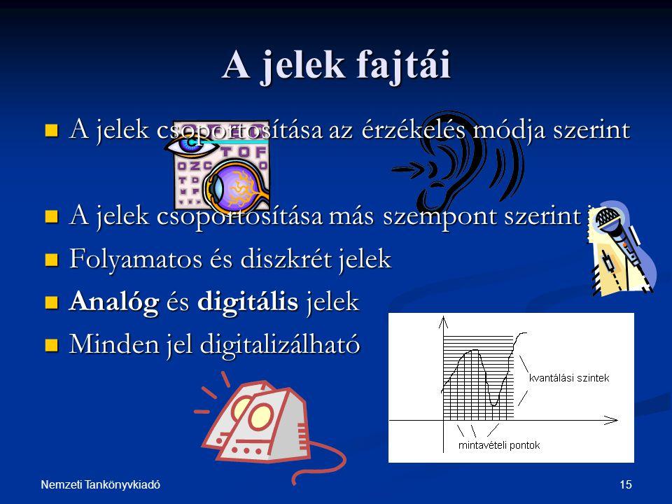 15Nemzeti Tankönyvkiadó A jelek fajtái A jelek csoportosítása az érzékelés módja szerint A jelek csoportosítása az érzékelés módja szerint A jelek cso
