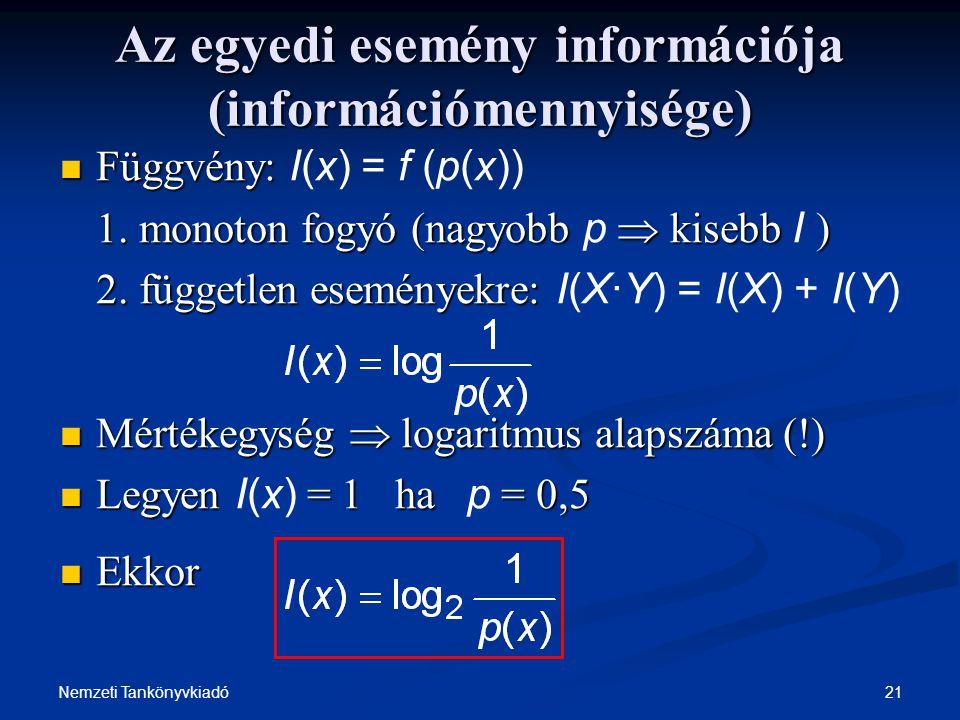 21Nemzeti Tankönyvkiadó Az egyedi esemény információja (információmennyisége) Függvény: Függvény: I(x) = f (p(x)) 1. monoton fogyó (nagyobb  kisebb )