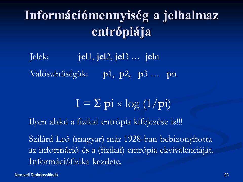 23Nemzeti Tankönyvkiadó Információmennyiség a jelhalmaz entrópiája Jelek: jel1, jel2, jel3 … jeln Valószínűségük: p1, p2, p3 … pn I =  pi × log (1/pi