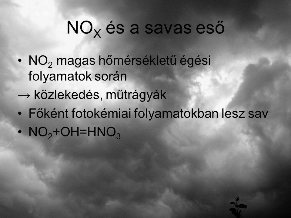 NO X és a savas eső NO 2 magas hőmérsékletű égési folyamatok során → közlekedés, műtrágyák Főként fotokémiai folyamatokban lesz sav NO 2 +OH=HNO 3