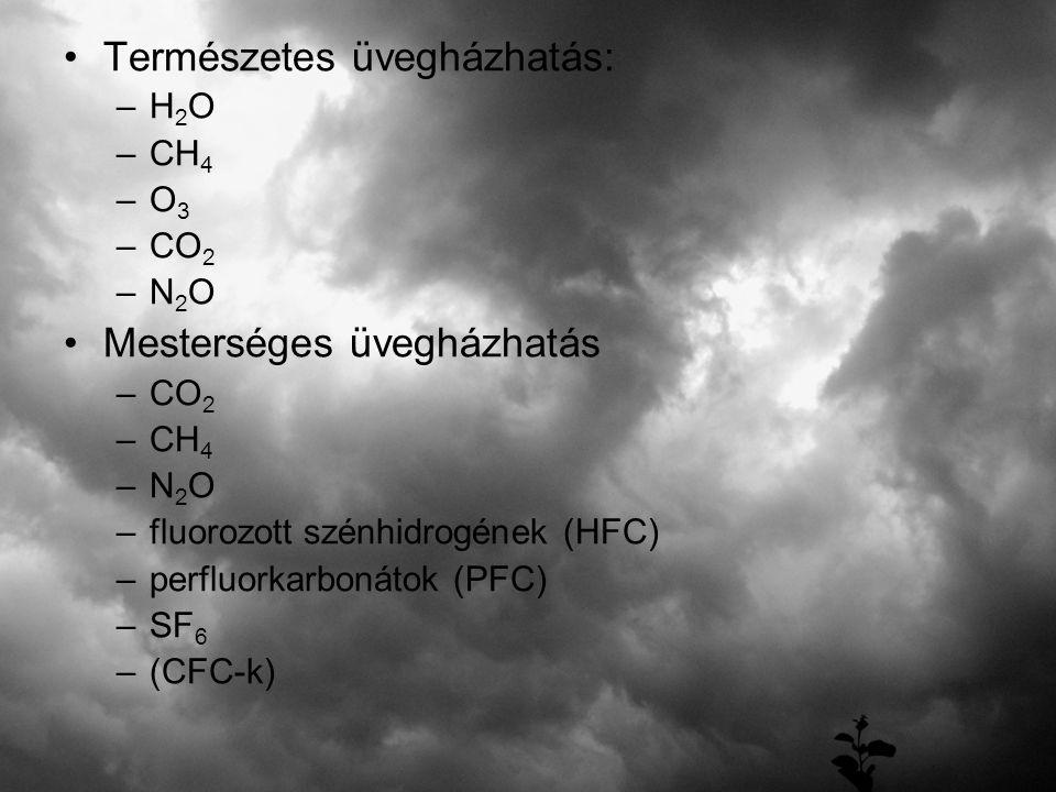 Természetes üvegházhatás: –H–H 2 O –C–CH 4 –O–O 3 –C–CO 2 –N–N 2 O Mesterséges üvegházhatás –C–CO 2 –C–CH 4 –N–N 2 O –f–fluorozott szénhidrogének (HFC