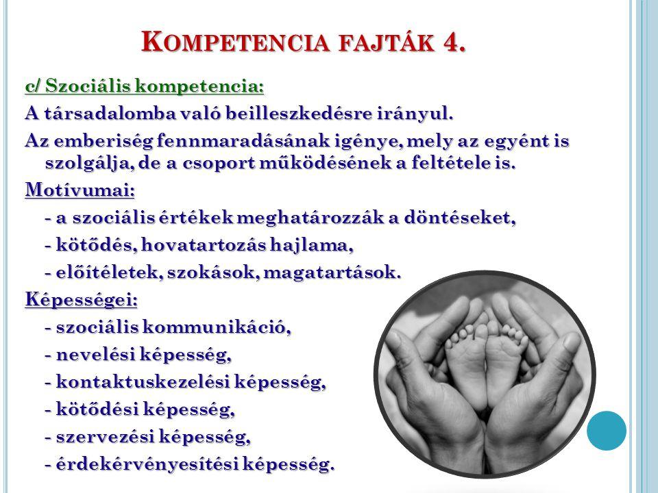 K OMPETENCIA FAJTÁK 4. c/ Szociális kompetencia: A társadalomba való beilleszkedésre irányul. Az emberiség fennmaradásának igénye, mely az egyént is s