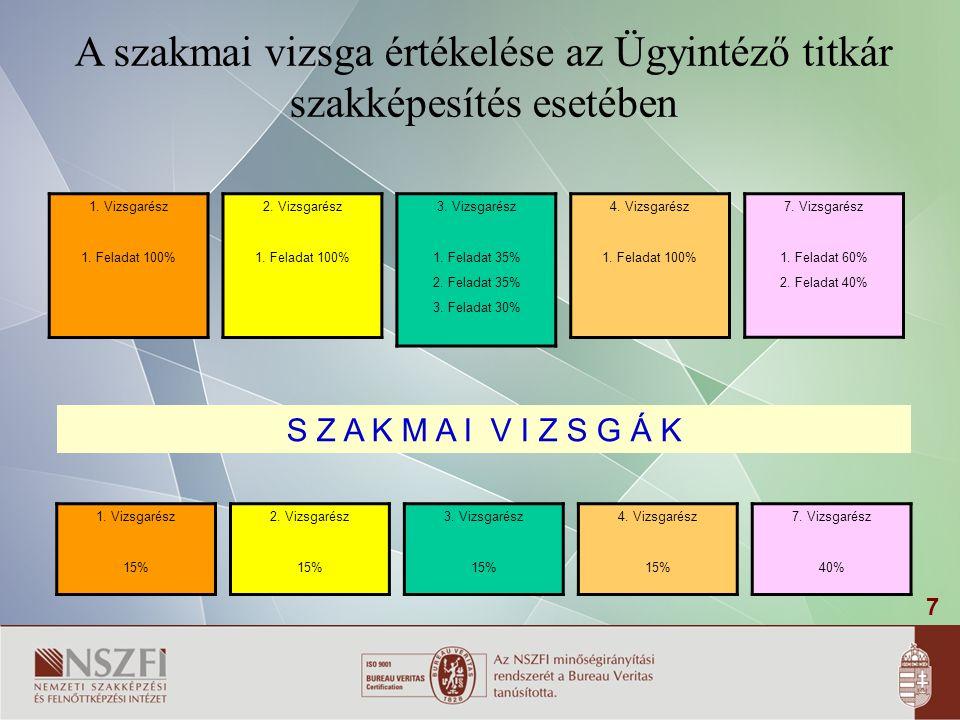 7 A szakmai vizsga értékelése az Ügyintéző titkár szakképesítés esetében S Z A K M A I V I Z S G Á K 1.