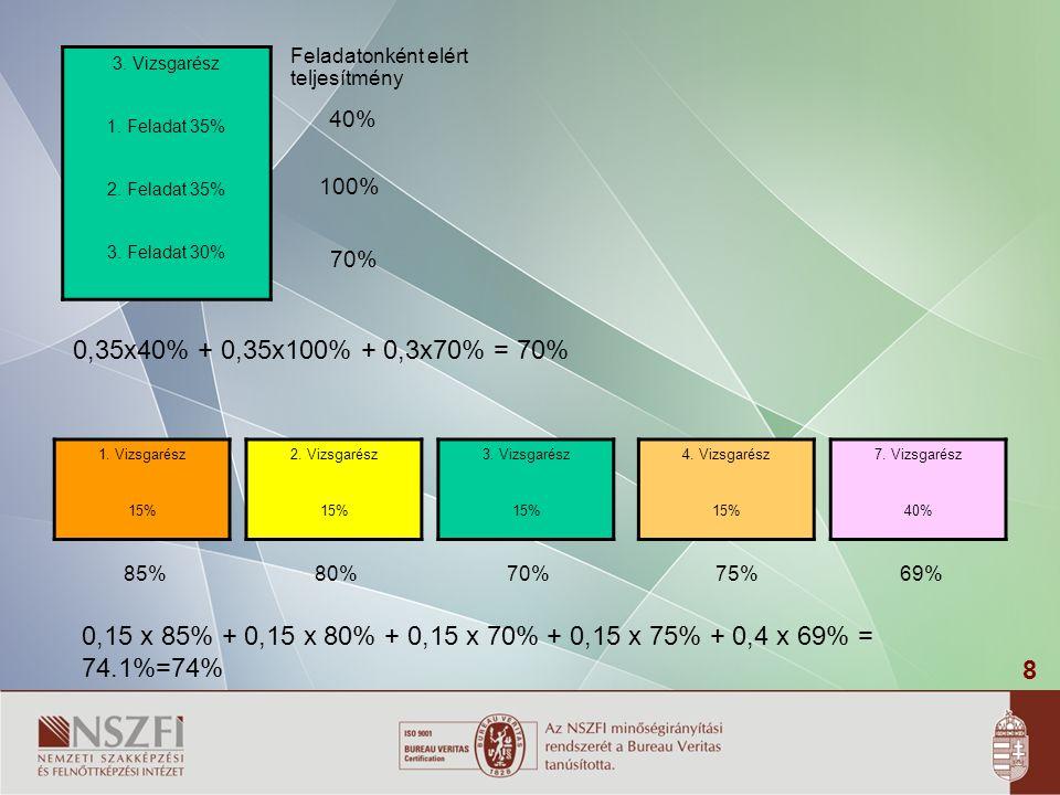 8 1.Vizsgarész 15% 2. Vizsgarész 15% 3. Vizsgarész 15% 4.
