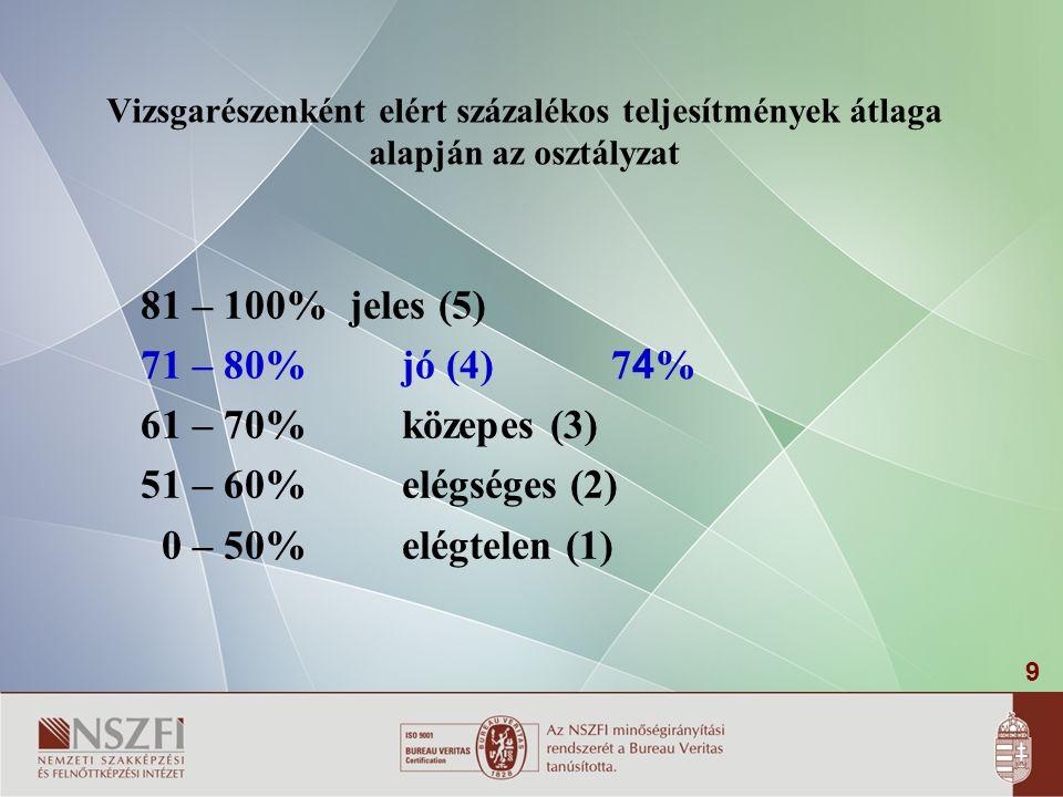 9 Vizsgarészenként elért százalékos teljesítmények átlaga alapján az osztályzat 81 – 100%jeles (5) 71 – 80%jó (4)7 4 % 61 – 70%közepes (3) 51 – 60%elégséges (2) 0 – 50%elégtelen (1)