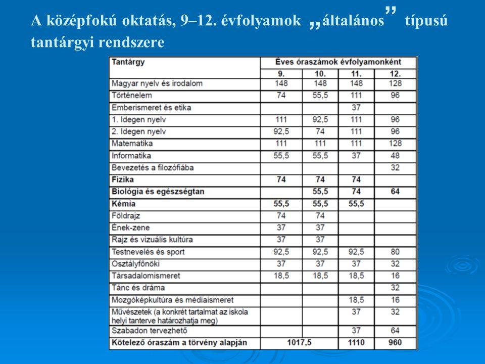 """A középfokú oktatás, 9–12. évfolyamok """" általános típusú tantárgyi rendszere"""