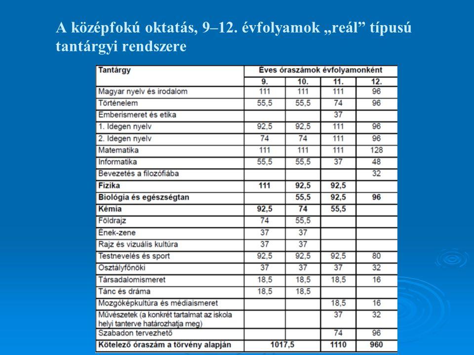 """A középfokú oktatás, 9–12. évfolyamok """"reál típusú tantárgyi rendszere"""