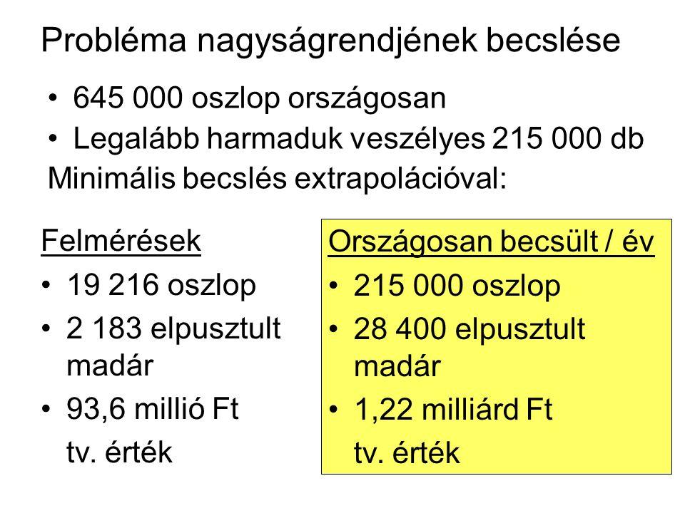 Probléma nagyságrendjének becslése 645 000 oszlop országosan Legalább harmaduk veszélyes 215 000 db Minimális becslés extrapolációval: Felmérések 19 216 oszlop 2 183 elpusztult madár 93,6 millió Ft tv.