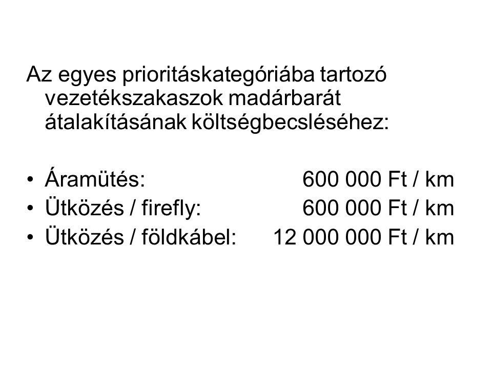 Az egyes prioritáskategóriába tartozó vezetékszakaszok madárbarát átalakításának költségbecsléséhez: Áramütés: 600 000 Ft / km Ütközés / firefly: 600 000 Ft / km Ütközés / földkábel:12 000 000 Ft / km