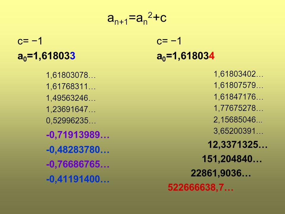 c= −1 a 0 =1,618033 1,61803078… 1,61768311… 1,49563246… 1,23691647… 0,52996235… -0,71913989… -0,48283780… -0,76686765… -0,41191400… c= −1 a 0 =1,61803