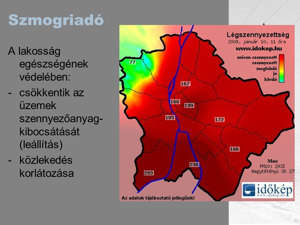 Szmogriadó A lakosság egészségének védelében: -csökkentik az üzemek szennyezőanyag- kibocsátását (leállítás) -közlekedés korlátozása
