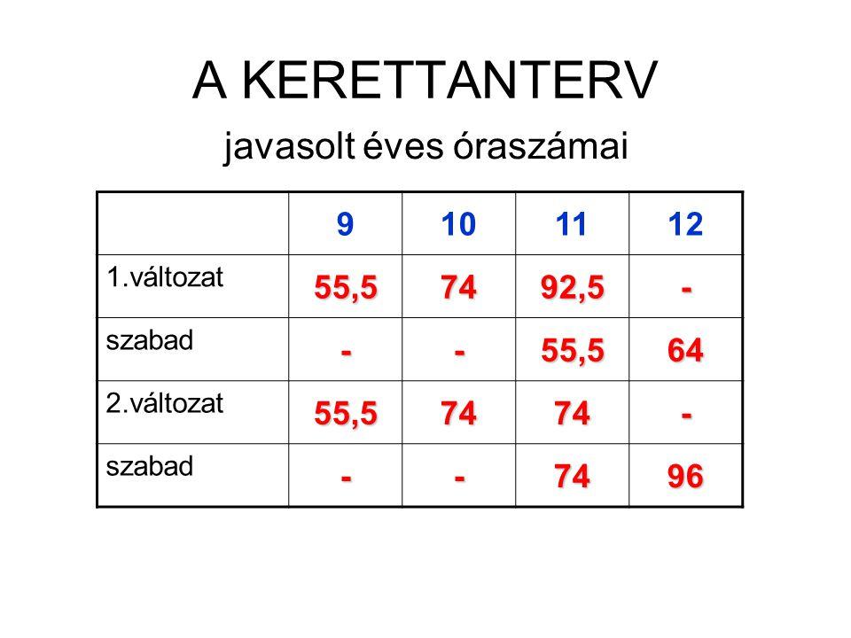 A KERETTANTERV javasolt éves óraszámai 9101112 1.változat 55,57492,5- szabad --55,564 2.változat 55,57474- szabad --7496