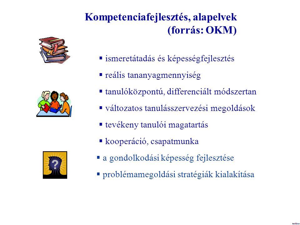  ismeretátadás és képességfejlesztés  reális tananyagmennyiség Kompetenciafejlesztés, alapelvek (forrás: OKM)  tanulóközpontú, differenciált módszertan  változatos tanulásszervezési megoldások  tevékeny tanulói magatartás  kooperáció, csapatmunka  a gondolkodási képesség fejlesztése  problémamegoldási stratégiák kialakítása