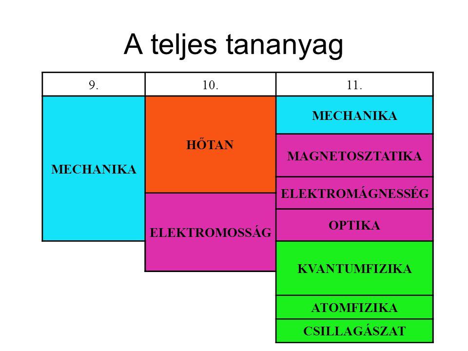 A 11.osztályos tananyag III.