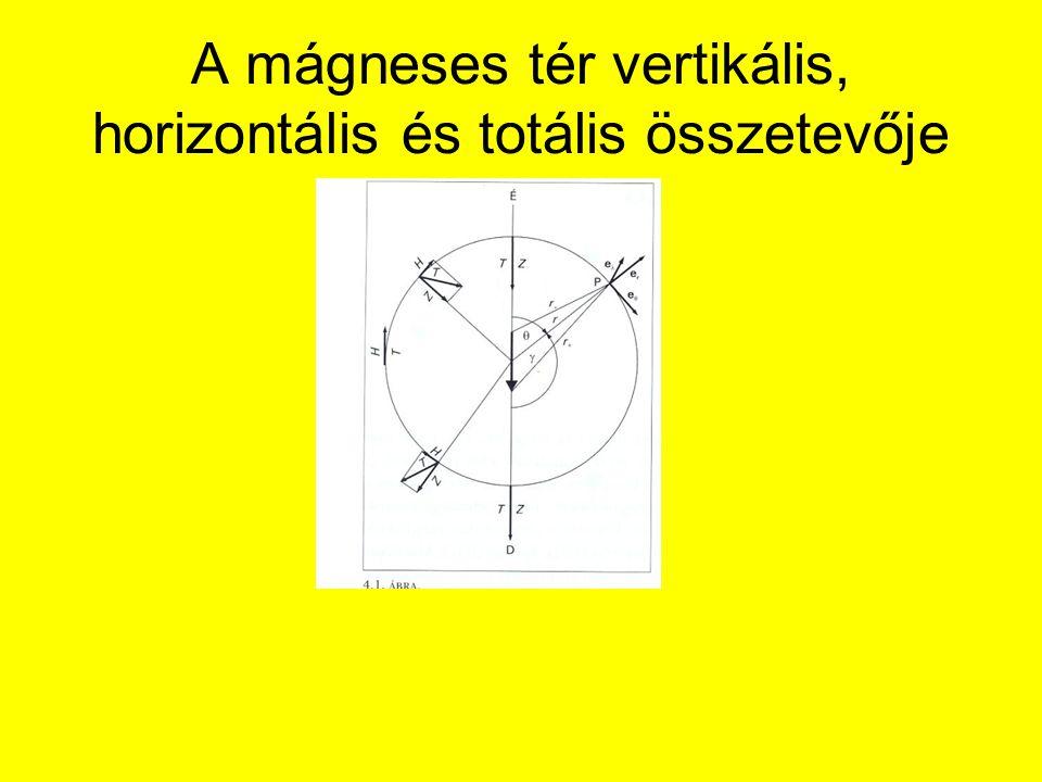 A mágneses tér vertikális, horizontális és totális összetevője