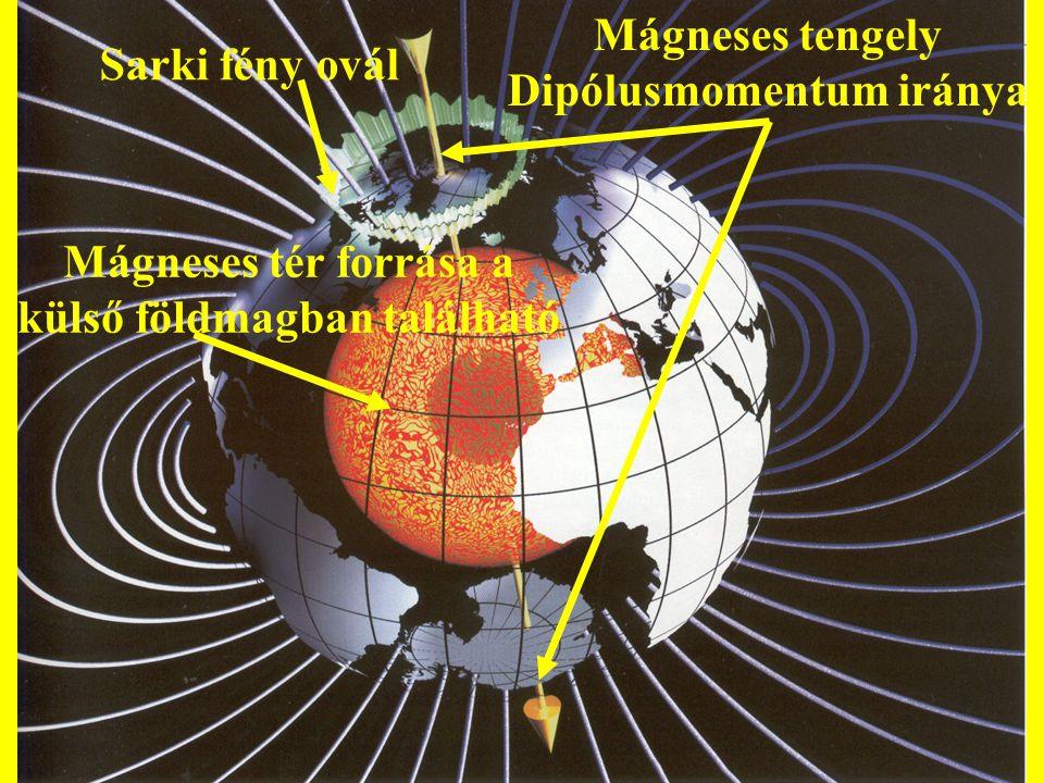 Sarki fény ovál Mágneses tér forrása a külső földmagban található Mágneses tengely Dipólusmomentum iránya