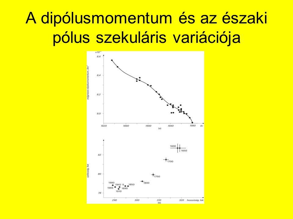 A dipólusmomentum és az északi pólus szekuláris variációja