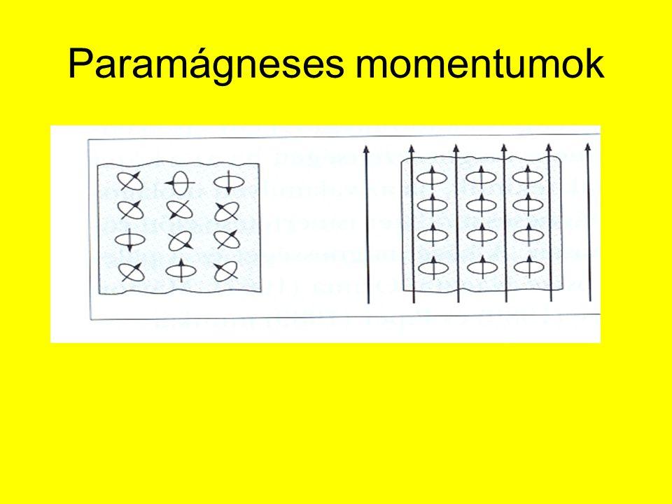 Paramágneses momentumok