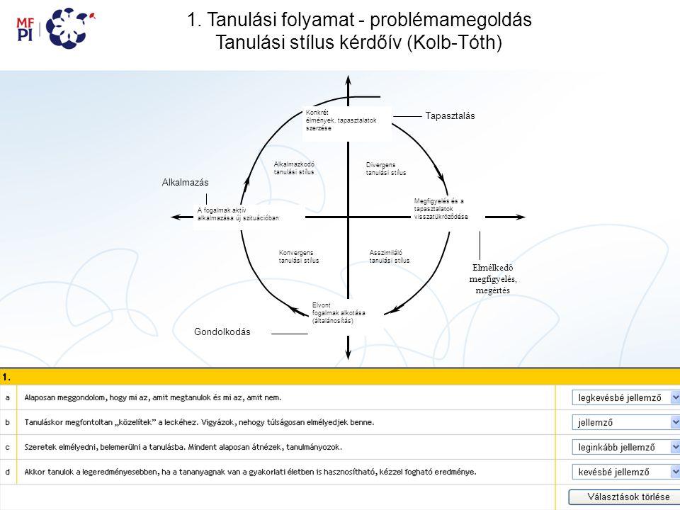 1. Tanulási folyamat - problémamegoldás Tanulási stílus kérdőív (Kolb-Tóth) Konkrét élmények, tapasztalatok szerzése Megfigyelés és a tapasztalatok vi