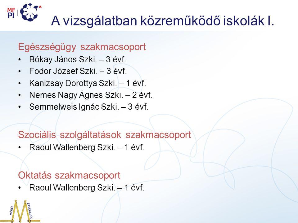 A vizsgálatban közreműködő iskolák I.Egészségügy szakmacsoport Bókay János Szki.