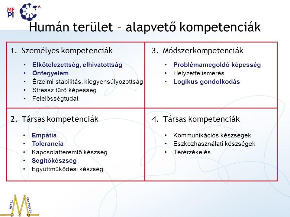 Humán terület – alapvető kompetenciák 1.Személyes kompetenciák 2.Társas kompetenciák Elkötelezettség, elhivatottság Önfegyelem Érzelmi stabilitás, kiegyensúlyozottság Stressz tűrő képesség Felelősségtudat Empátia Tolerancia Kapcsolatteremtő készség Segítőkészség Együttműködési készség 3.Módszerkompetenciák Problémamegoldó képesség Helyzetfelismerés Logikus gondolkodás 4.Társas kompetenciák Kommunikációs készségek Eszközhasználati készségek Térérzékelés