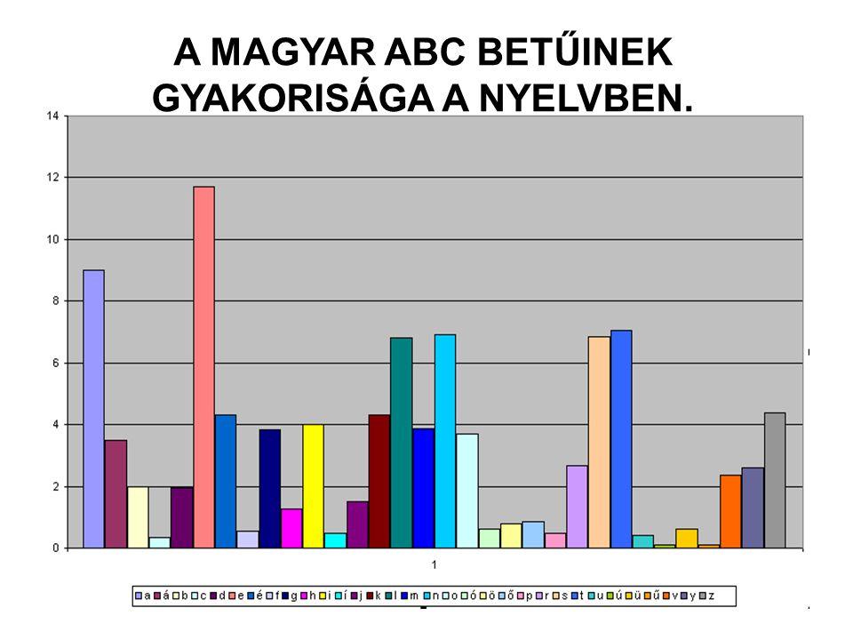 A MAGYAR ABC BETŰINEK GYAKORISÁGA A NYELVBEN.