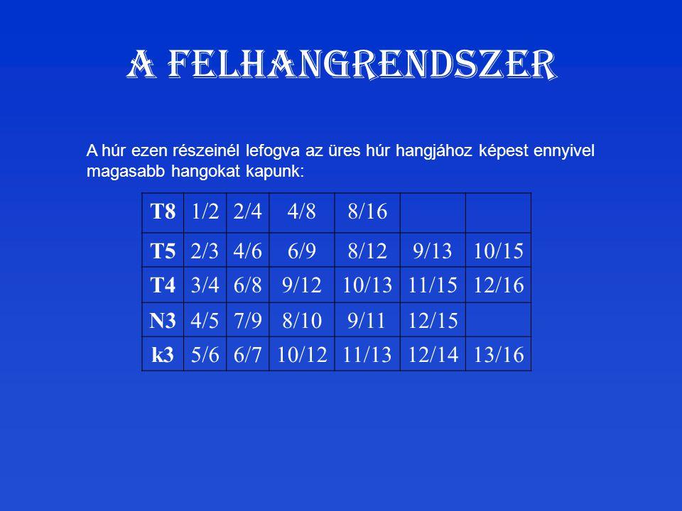 A felhangrendszer T81/22/44/88/16 T52/34/66/98/129/1310/15 T43/46/89/1210/1311/1512/16 N34/57/98/109/1112/15 k35/66/710/1211/1312/1413/16 A húr ezen r