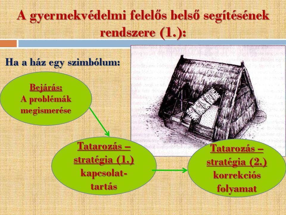 A gyermekvédelmi felel ő s bels ő segítésének rendszere (1.): Ha a ház egy szimbólum: Bejárás: A problémák megismerése Tatarozás – stratégia (1.) kapcsolat- tartás Tatarozás – stratégia (2.) korrekciós folyamat