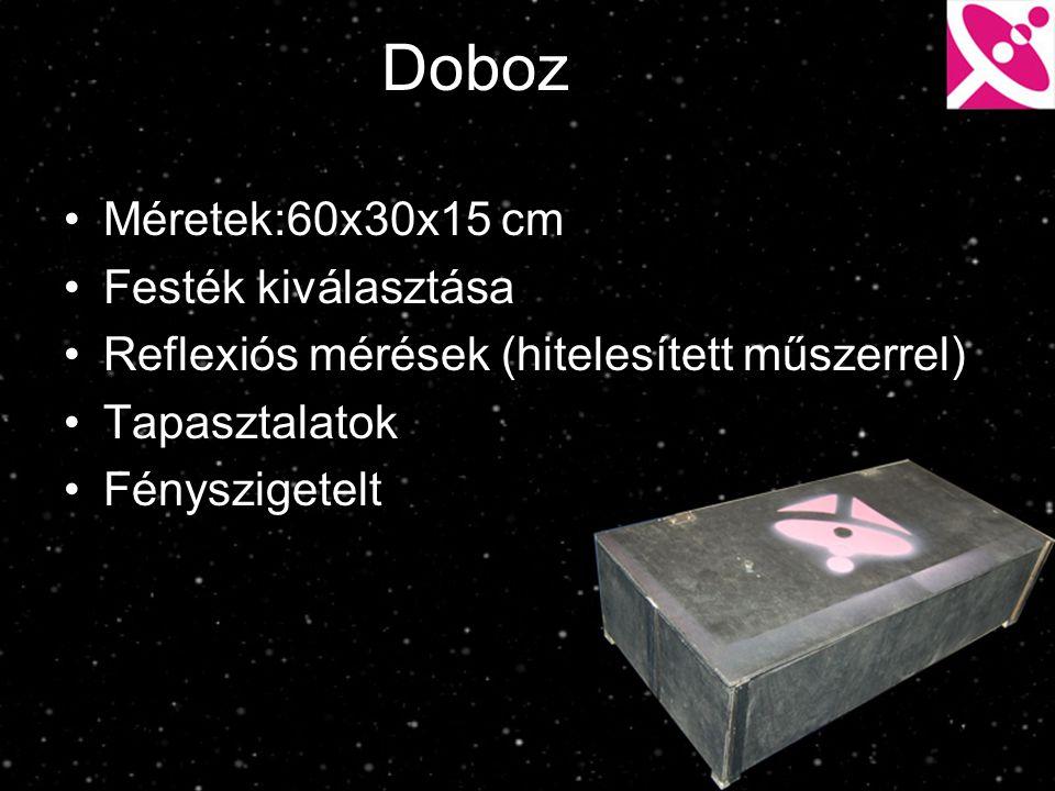 Doboz Méretek:60x30x15 cm Festék kiválasztása Reflexiós mérések (hitelesített műszerrel) Tapasztalatok Fényszigetelt