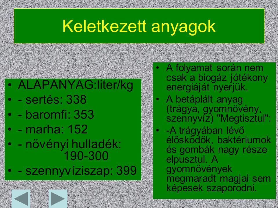 Keletkezett anyagok ALAPANYAG:liter/kg - sertés: 338 - baromfi: 353 - marha: 152 - növényi hulladék: 190-300 - szennyvíziszap: 399 A folyamat során nem csak a biogáz jótékony energiáját nyerjük.