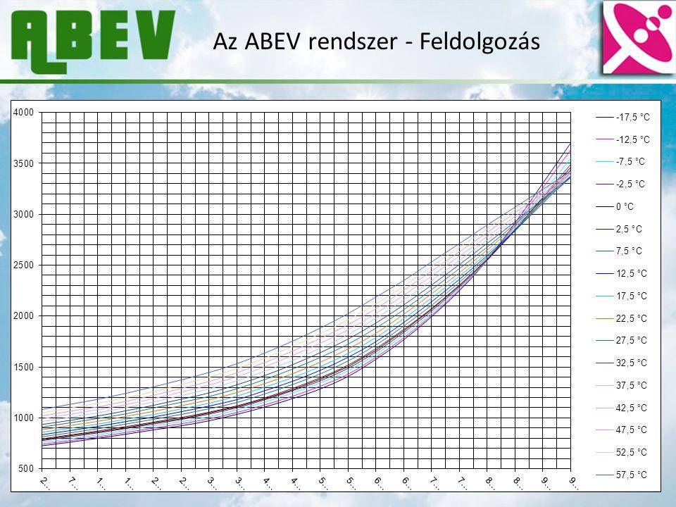Az ABEV rendszer - Feldolgozás A szondát mint kondenzátort beiktatjuk egy oszcillátorba Az oszcillátor frekvenciáját mérve megkapjuk a kondenzátor kap