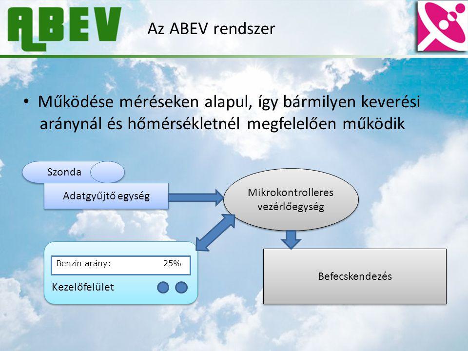 Az ABEV rendszer - Mérés Az aránymérő szonda: Kondenzátort alkot A szonda mint kondenzátor Benzin – Etanol keverék a fegyverzetek között Keverési aránytól függ az elegy dielektrikuma A kapacitást mérjük