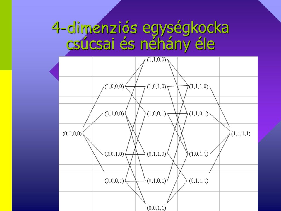 Kérdések… Hány csúcsa van az n - dimenziós egységkockának?Hány csúcsa van az n - dimenziós egységkockának.
