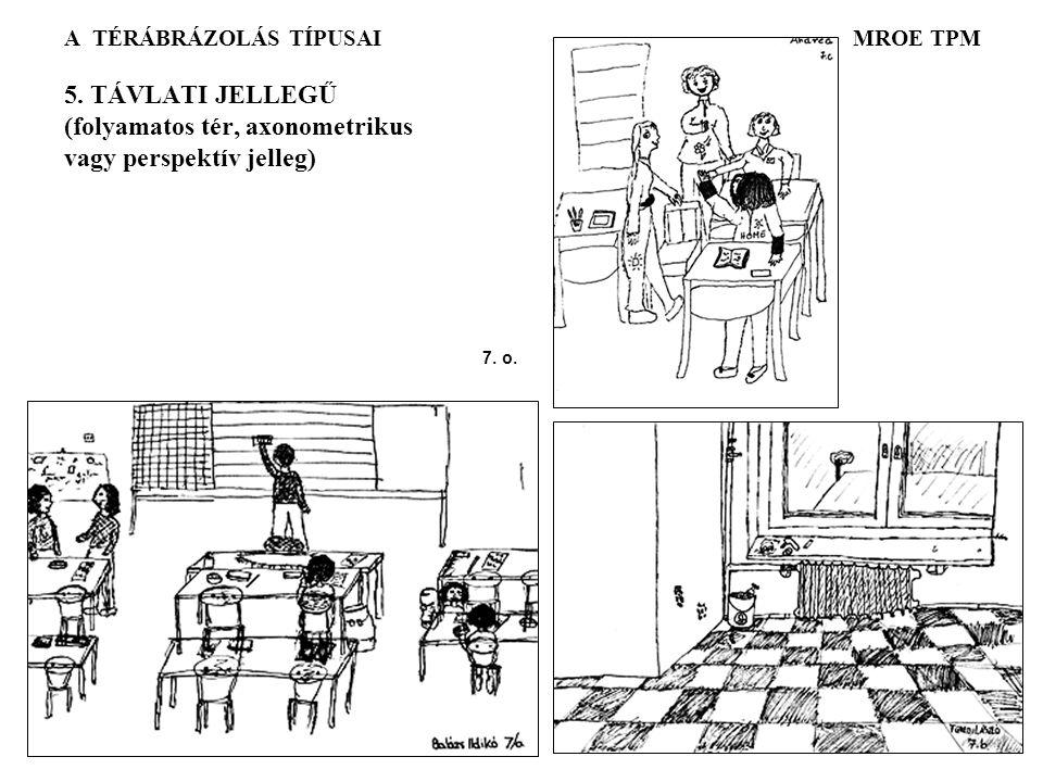 A TÉRÁBRÁZOLÁS TÍPUSAI MROE TPM 5.