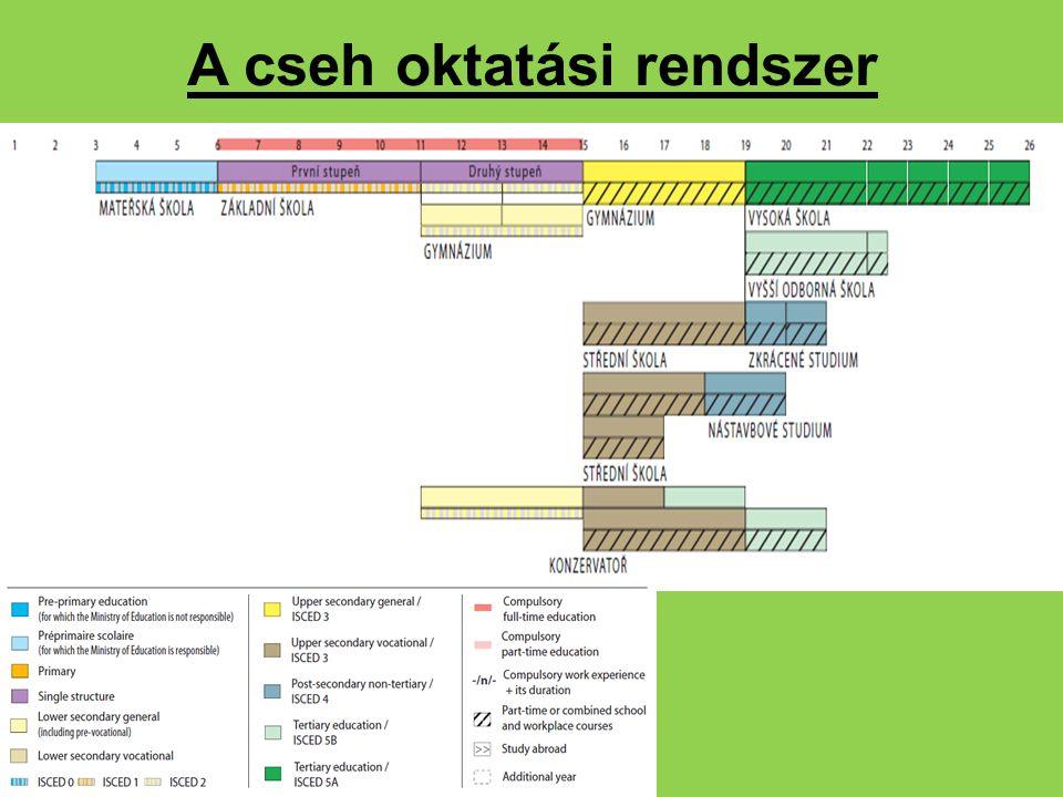A cseh oktatási rendszer