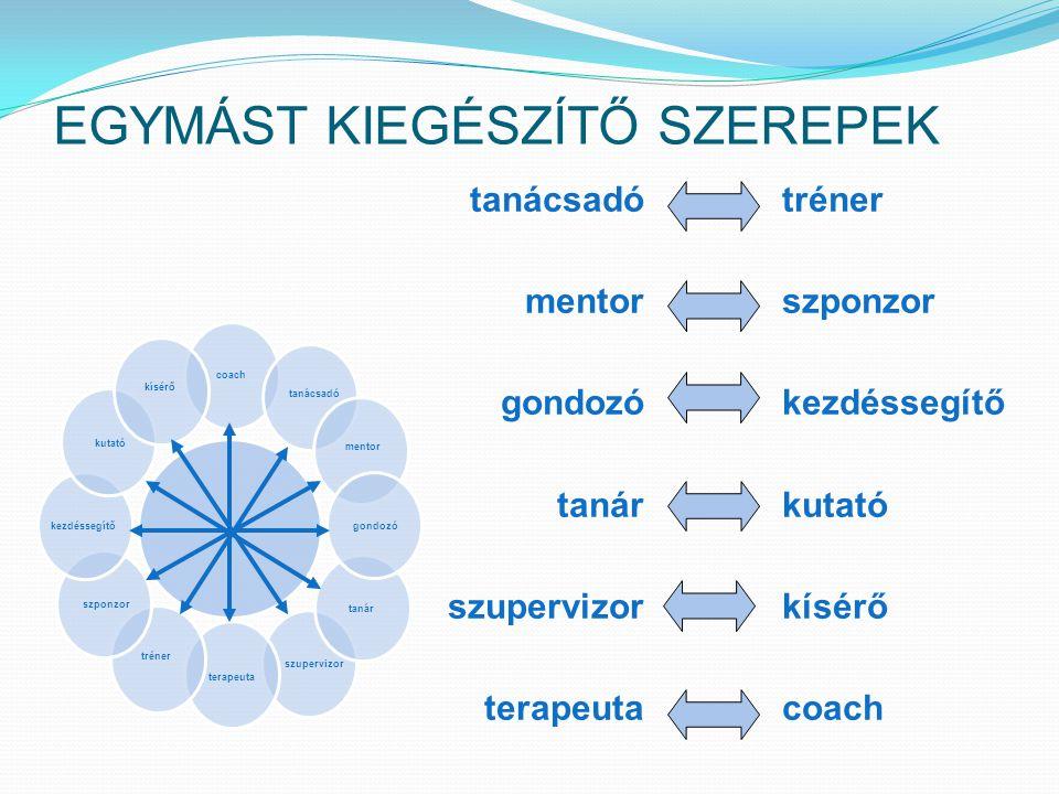 coach szupervizor tanácsadómentor tanár gondozó terapeuta tréner szponzor kezdéssegítő kutató kísérő EGYMÁST KIEGÉSZÍTŐ SZEREPEK tanácsadó mentor gondozó tanár szupervizor terapeuta tréner szponzor kezdéssegítő kutató kísérő coach