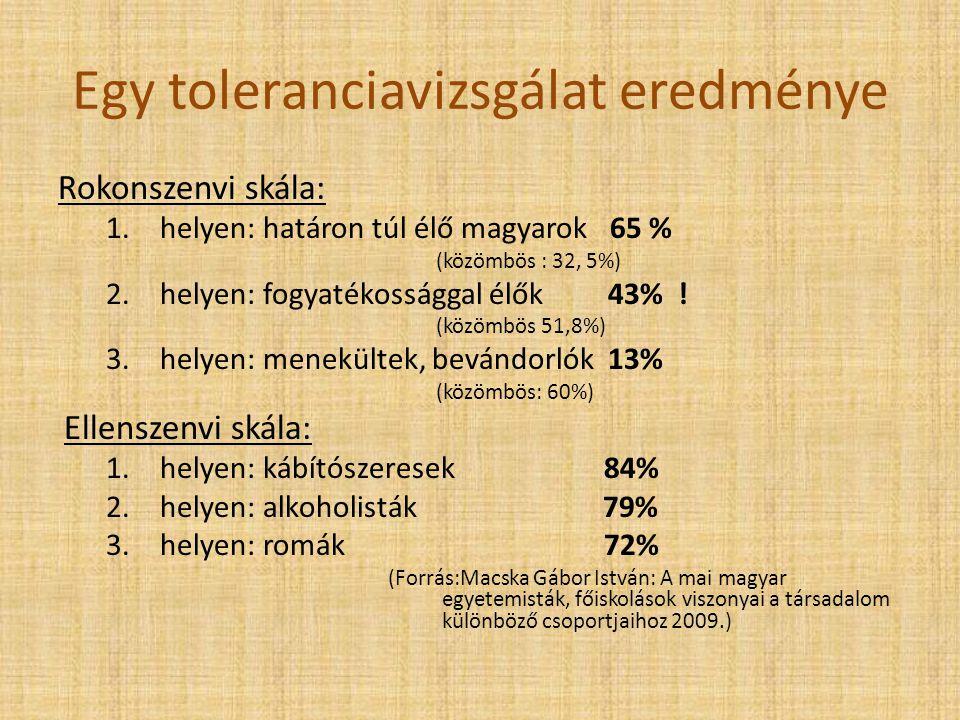 Egy toleranciavizsgálat eredménye Rokonszenvi skála: 1.helyen: határon túl élő magyarok 65 % (közömbös : 32, 5%) 2.helyen: fogyatékossággal élők 43% .