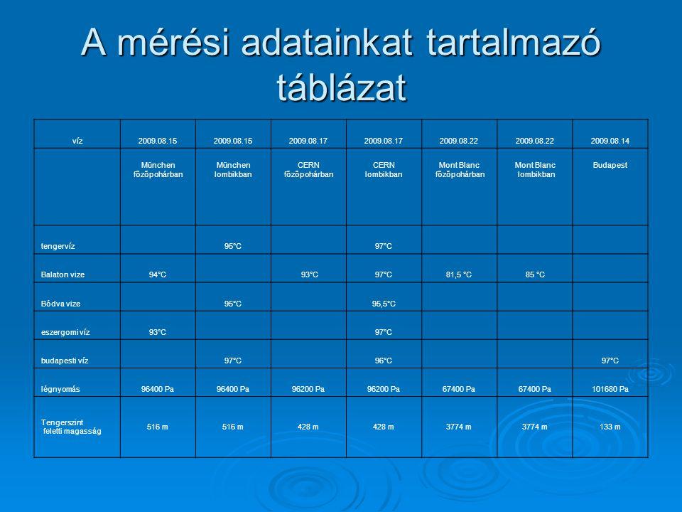 A mérési adatainkat tartalmazó táblázat víz2009.08.15 2009.08.17 2009.08.22 2009.08.14 München főzőpohárban München lombikban CERN főzőpohárban CERN l